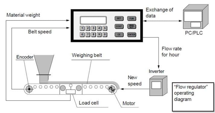 Cấu tạo chi tiết của cân điện tử